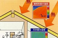 高性能屋根パネル(静岡市駿河区A邸)