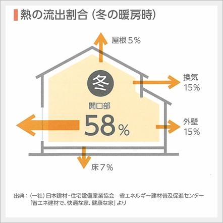 %e7%86%b1%e3%81%ae%e6%b5%81%e5%87%ba%e5%89%b2%e5%90%88%e3%80%80%e5%86%ac%e7%b7%a8